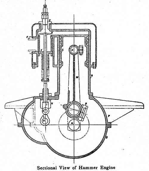 1905-Hammer-Engine.jpg